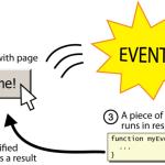 Comment booster vos Architectures Applicativesavec la Programmation Événementielle ?
