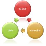 Comment structurer votre code avec MVC ?